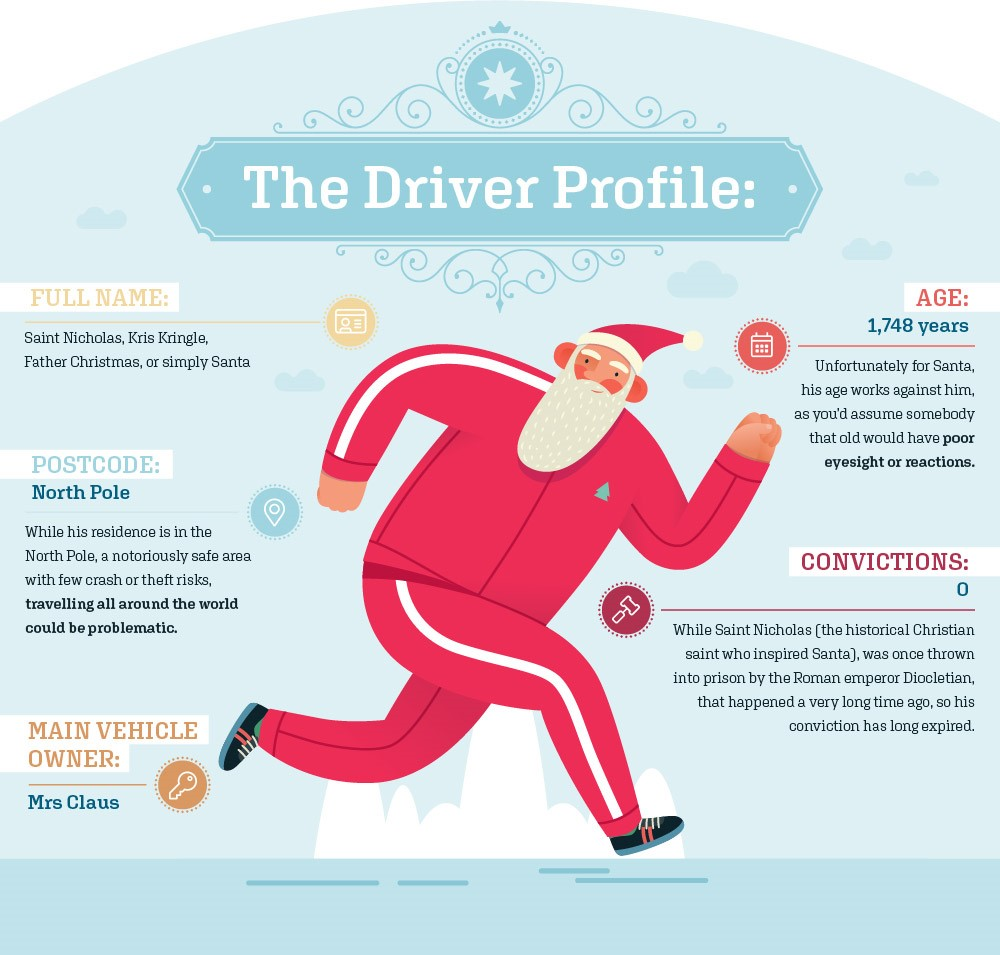What would it cost to insure Santa's Sleigh - The Driver Profile