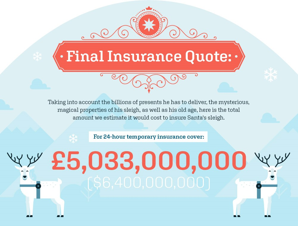 What would it cost to insure Santa's Sleigh - The Insurance Quote